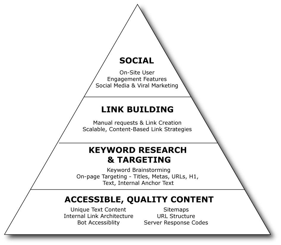 Piramide de prioridades seo