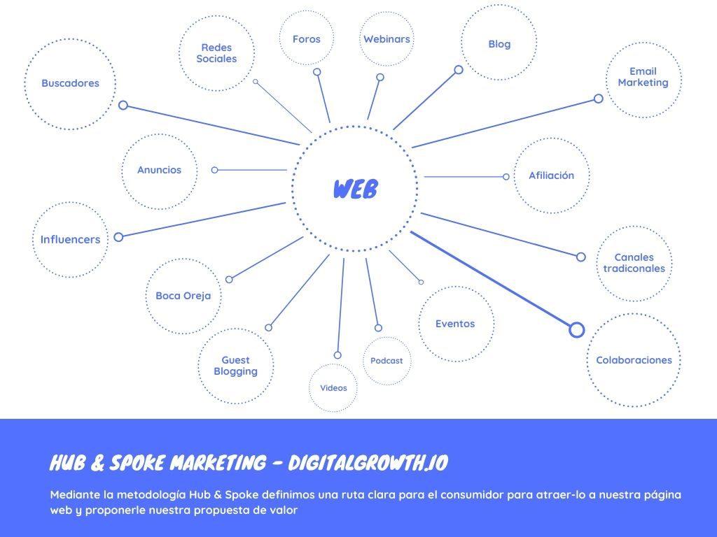 Hub and Spoke marketing para obtención de tráfico