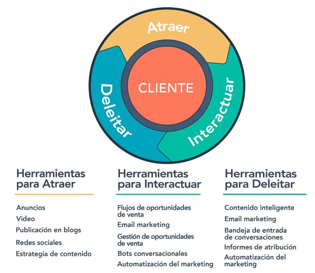 SEO y Marketing de atracción para el Inbound Marketing